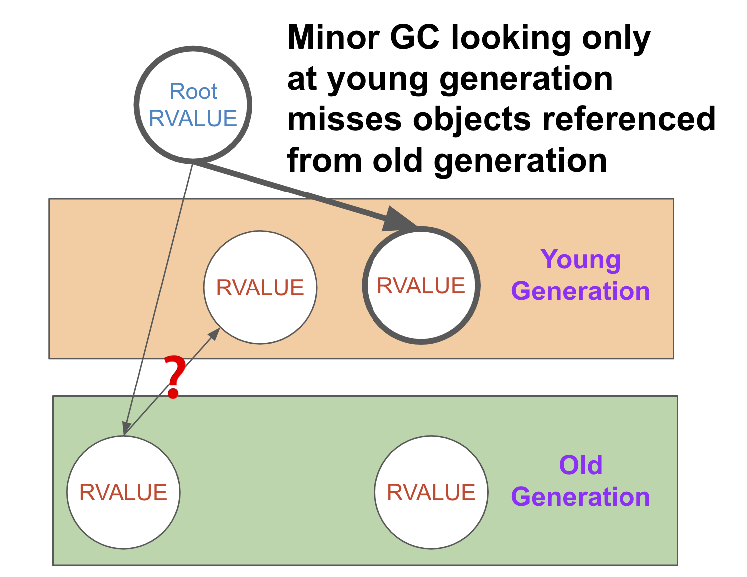 Ruby Garbage Collection Deep Dive: Generational Garbage Collection